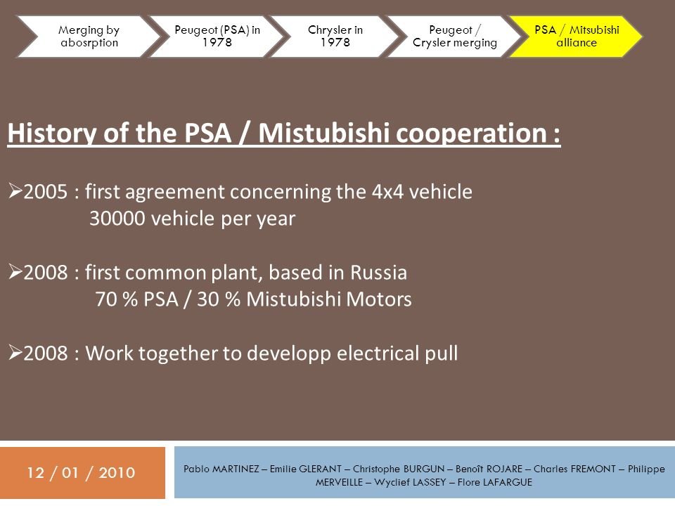 12 / 01 / 2010 Pablo MARTINEZ – Emilie GLERANT – Christophe BURGUN – Benoît ROJARE – Charles FREMONT – Philippe MERVEILLE – Wyclief LASSEY – Flore LAFARGUE History of the PSA / Mistubishi cooperation : 2005 : first agreement concerning the 4x4 vehicle 30000 vehicle per year 2008 : first common plant, based in Russia 70 % PSA / 30 % Mistubishi Motors 2008 : Work together to developp electrical pull Merging by abosrption Peugeot (PSA) in 1978 Chrysler in 1978 Peugeot / Crysler merging PSA / Mitsubishi alliance