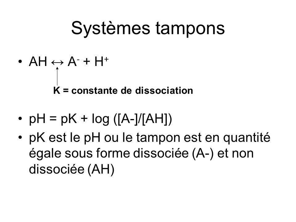 AH A - + H + pH = pK + log ([A-]/[AH]) pK est le pH ou le tampon est en quantité égale sous forme dissociée (A-) et non dissociée (AH) Systèmes tampons K = constante de dissociation