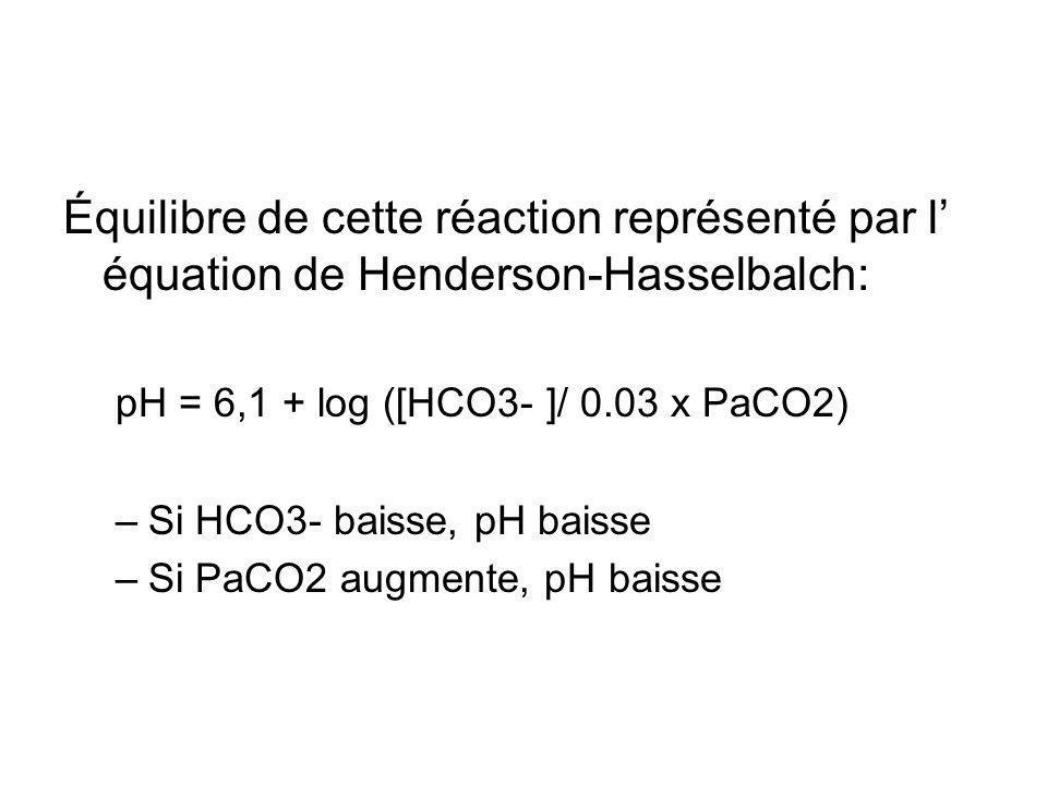 Équilibre de cette réaction représenté par l équation de Henderson-Hasselbalch: pH = 6,1 + log ([HCO3- ]/ 0.03 x PaCO2) –Si HCO3- baisse, pH baisse –Si PaCO2 augmente, pH baisse