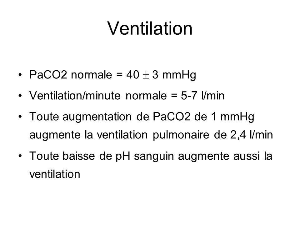 Ventilation PaCO2 normale = 40 3 mmHg Ventilation/minute normale = 5-7 l/min Toute augmentation de PaCO2 de 1 mmHg augmente la ventilation pulmonaire de 2,4 l/min Toute baisse de pH sanguin augmente aussi la ventilation