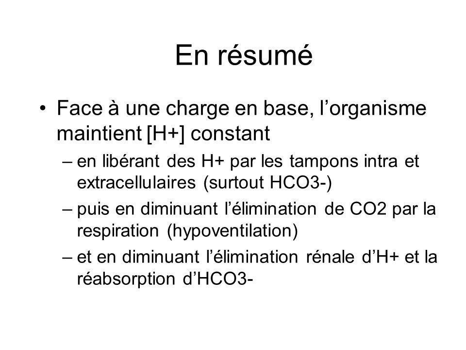 En résumé Face à une charge en base, lorganisme maintient [H+] constant –en libérant des H+ par les tampons intra et extracellulaires (surtout HCO3-) –puis en diminuant lélimination de CO2 par la respiration (hypoventilation) –et en diminuant lélimination rénale dH+ et la réabsorption dHCO3-