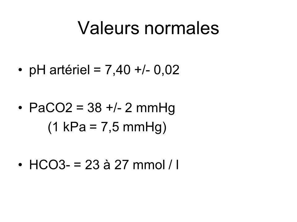 Valeurs normales pH artériel = 7,40 +/- 0,02 PaCO2 = 38 +/- 2 mmHg (1 kPa = 7,5 mmHg) HCO3- = 23 à 27 mmol / l