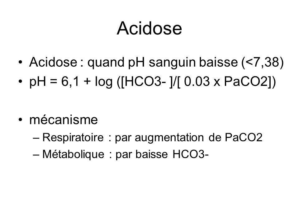 Acidose Acidose : quand pH sanguin baisse (<7,38) pH = 6,1 + log ([HCO3- ]/[ 0.03 x PaCO2]) mécanisme –Respiratoire : par augmentation de PaCO2 –Métabolique : par baisse HCO3-