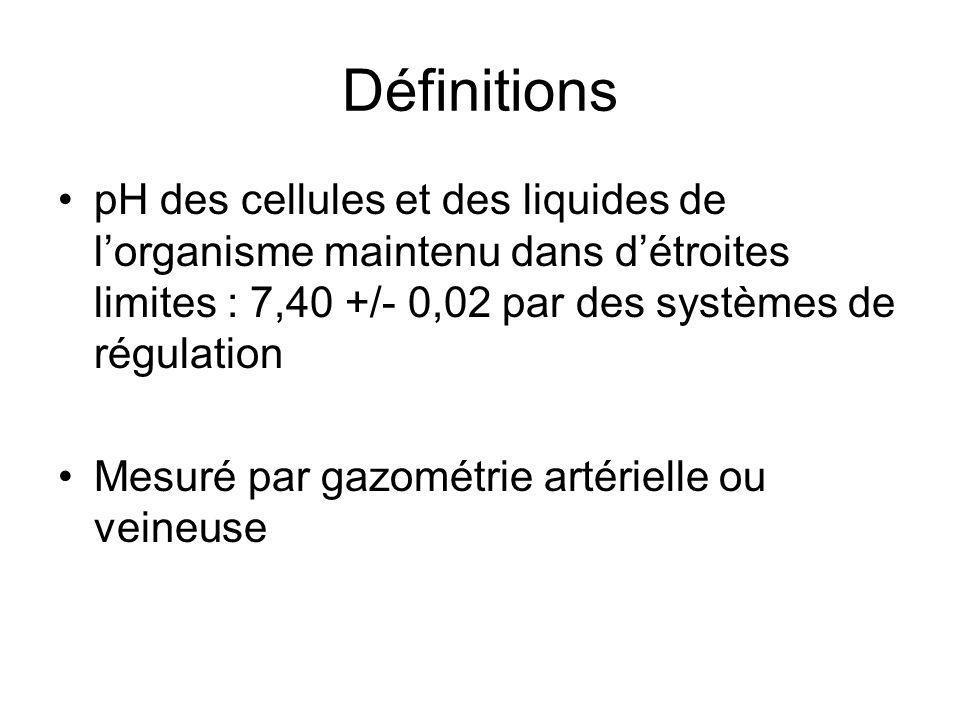 Définitions pH des cellules et des liquides de lorganisme maintenu dans détroites limites : 7,40 +/- 0,02 par des systèmes de régulation Mesuré par gazométrie artérielle ou veineuse