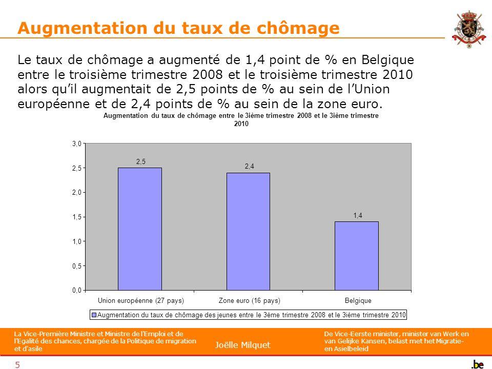 La Vice-Première Ministre et Ministre de lEmploi et de lEgalité des chances, chargée de la Politique de migration et d asile De Vice-Eerste minister, minister van Werk en van Gelijke Kansen, belast met het Migratie- en Asielbeleid Joëlle Milquet 5 Augmentation du taux de chômage Le taux de chômage a augmenté de 1,4 point de % en Belgique entre le troisième trimestre 2008 et le troisième trimestre 2010 alors quil augmentait de 2,5 points de % au sein de lUnion européenne et de 2,4 points de % au sein de la zone euro.