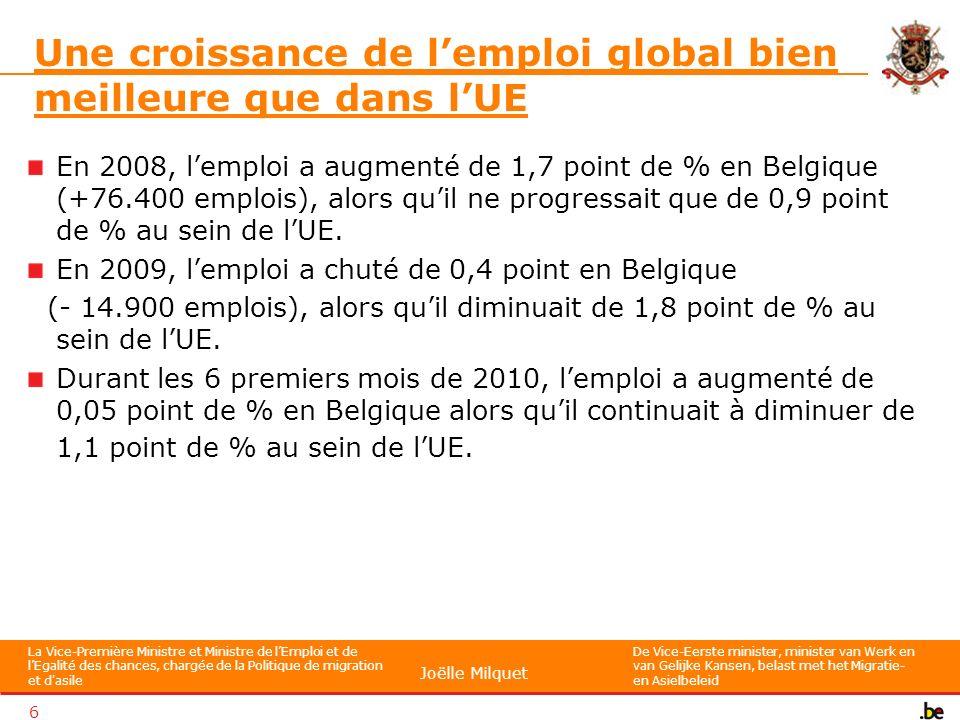 La Vice-Première Ministre et Ministre de lEmploi et de lEgalité des chances, chargée de la Politique de migration et d asile De Vice-Eerste minister, minister van Werk en van Gelijke Kansen, belast met het Migratie- en Asielbeleid Joëlle Milquet 6 Une croissance de lemploi global bien meilleure que dans lUE En 2008, lemploi a augmenté de 1,7 point de % en Belgique (+76.400 emplois), alors quil ne progressait que de 0,9 point de % au sein de lUE.