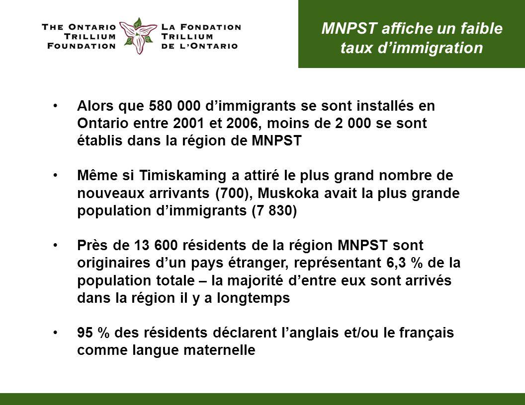 MNPST affiche un faible taux dimmigration Alors que 580 000 dimmigrants se sont installés en Ontario entre 2001 et 2006, moins de 2 000 se sont établis dans la région de MNPST Même si Timiskaming a attiré le plus grand nombre de nouveaux arrivants (700), Muskoka avait la plus grande population dimmigrants (7 830) Près de 13 600 résidents de la région MNPST sont originaires dun pays étranger, représentant 6,3 % de la population totale – la majorité dentre eux sont arrivés dans la région il y a longtemps 95 % des résidents déclarent langlais et/ou le français comme langue maternelle