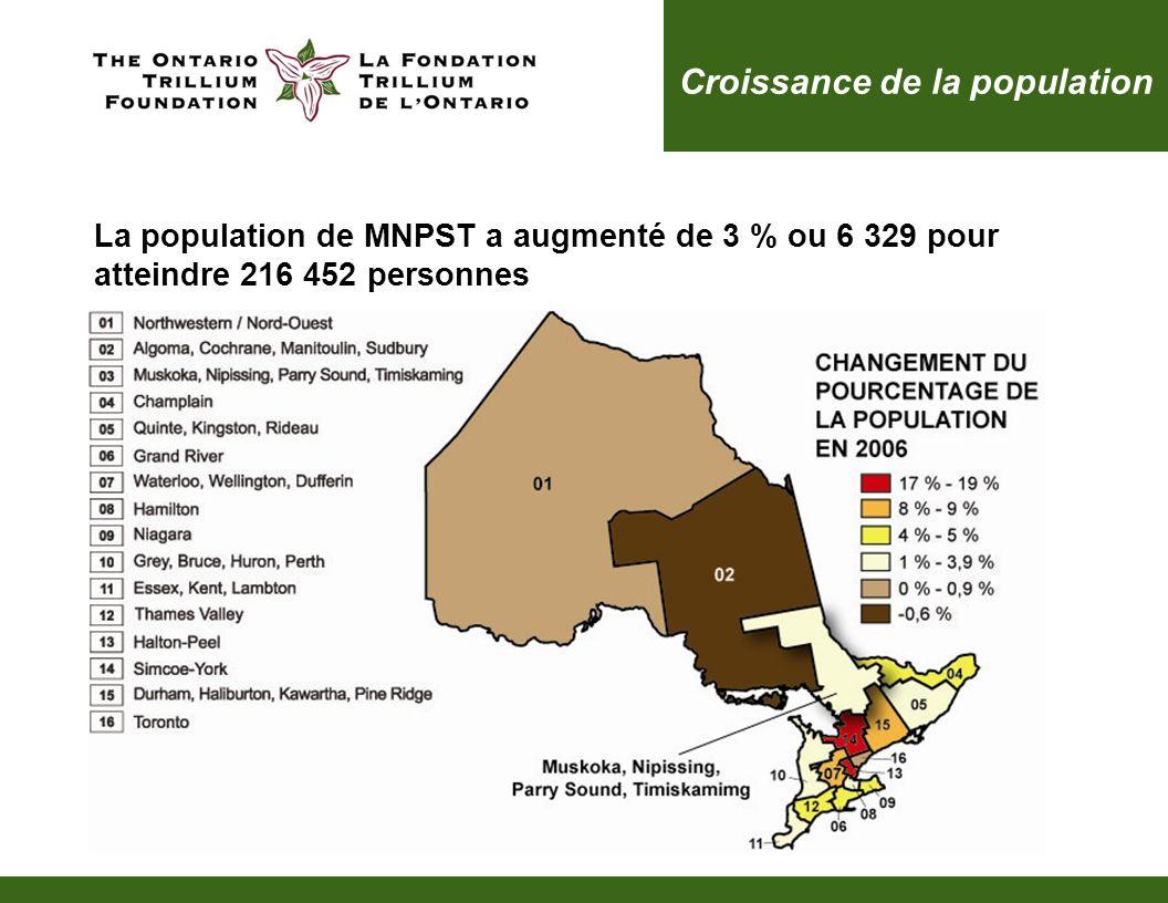 Croissance de la population La population de MNPST a augmenté de 3 % ou 6 329 pour atteindre 216 452 personnes