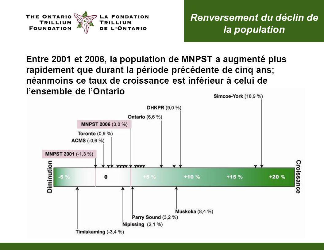 Renversement du déclin de la population Entre 2001 et 2006, la population de MNPST a augmenté plus rapidement que durant la période précédente de cinq ans; néanmoins ce taux de croissance est inférieur à celui de lensemble de lOntario
