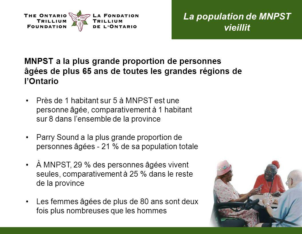 MNPST a la plus grande proportion de personnes âgées de plus 65 ans de toutes les grandes régions de lOntario Près de 1 habitant sur 5 à MNPST est une personne âgée, comparativement à 1 habitant sur 8 dans lensemble de la province Parry Sound a la plus grande proportion de personnes âgées - 21 % de sa population totale À MNPST, 29 % des personnes âgées vivent seules, comparativement à 25 % dans le reste de la province Les femmes âgées de plus de 80 ans sont deux fois plus nombreuses que les hommes La population de MNPST vieillit
