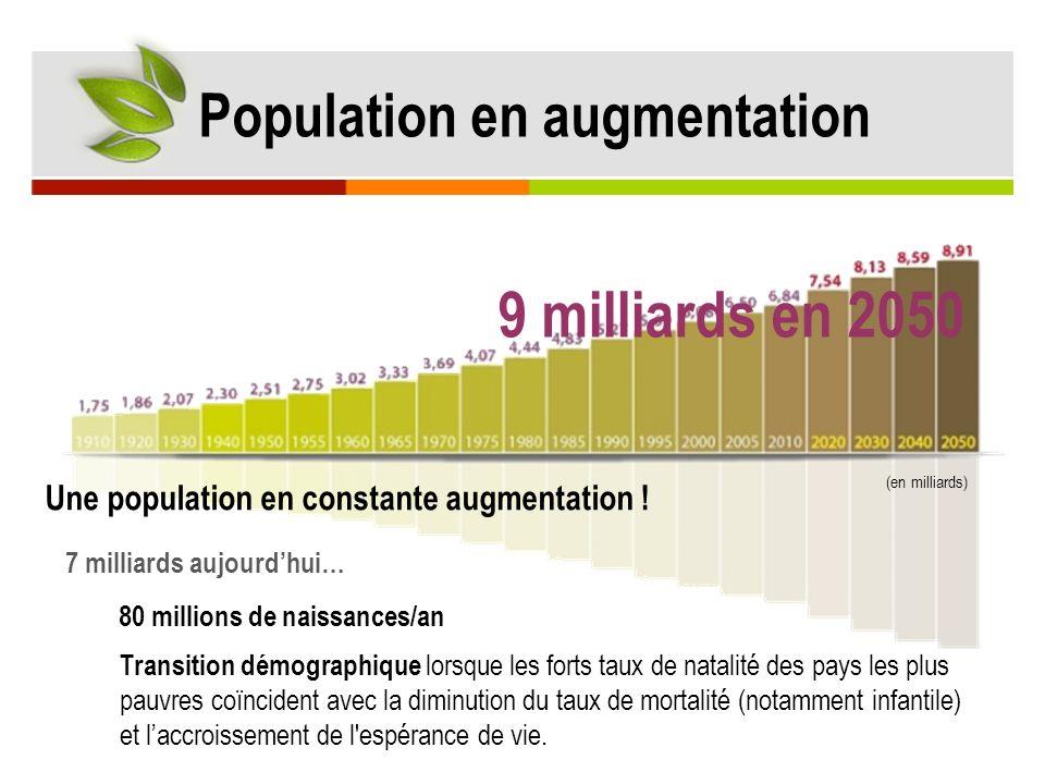 9 milliards en 2050 Population en augmentation (en milliards) Une population en constante augmentation ! 7 milliards aujourdhui… 80 millions de naissa