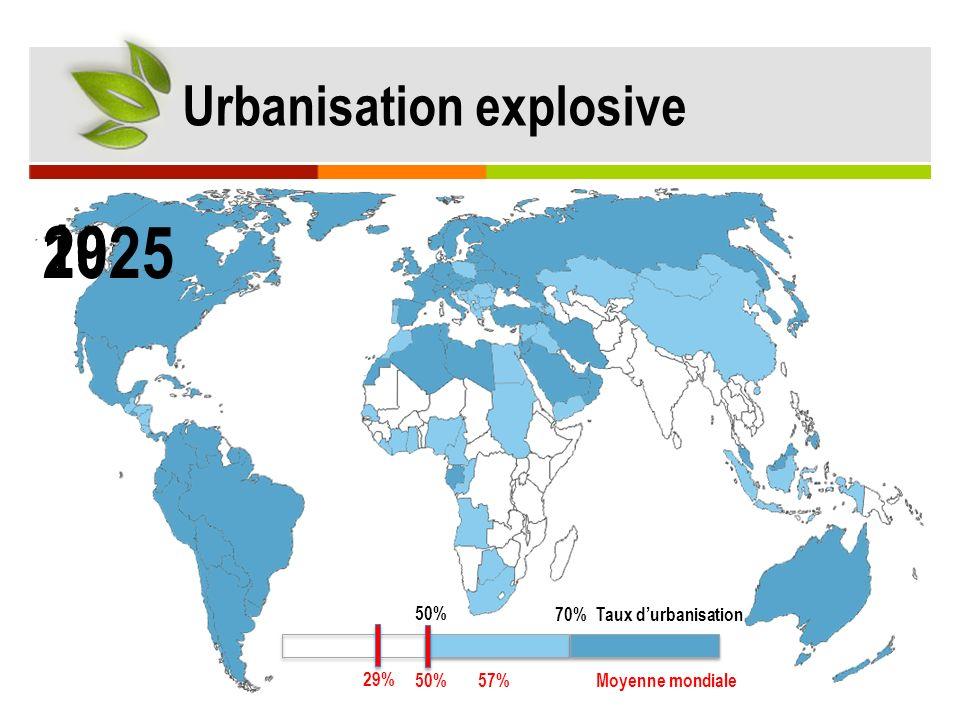 1950 2010 2025 Urbanisation explosive 50% 70% 29% 50%57%Moyenne mondiale Taux durbanisation
