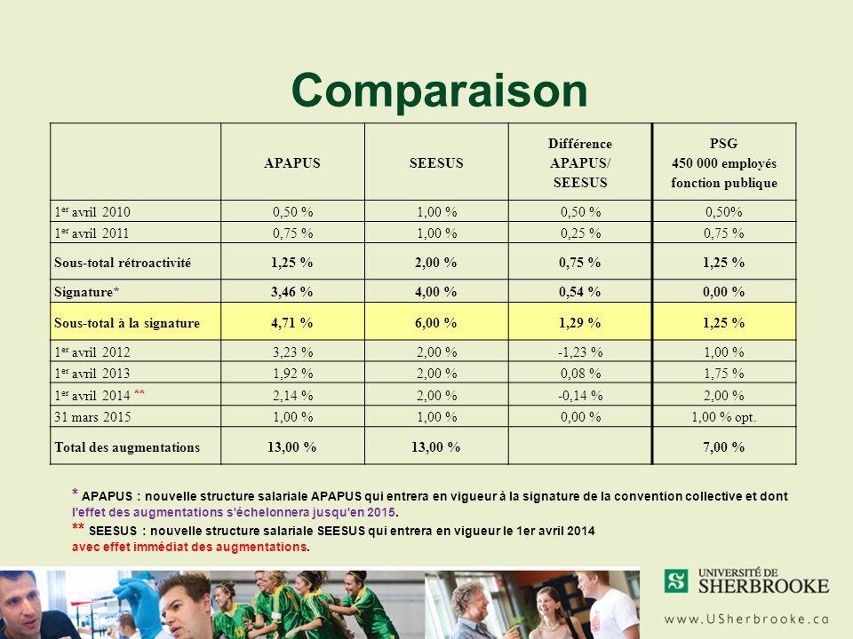Comparaison * APAPUS : nouvelle structure salariale APAPUS qui entrera en vigueur à la signature de la convention collective et dont l effet des augmentations s échelonnera jusqu en 2015.