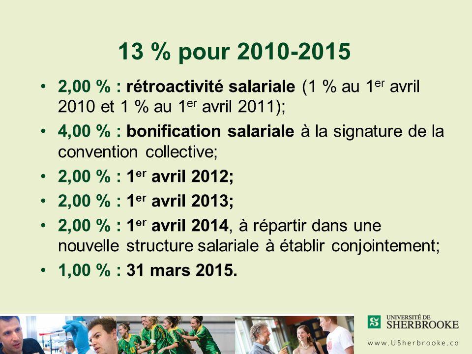 13 % pour 2010-2015 2,00 % : rétroactivité salariale (1 % au 1 er avril 2010 et 1 % au 1 er avril 2011); 4,00 % : bonification salariale à la signature de la convention collective; 2,00 % : 1 er avril 2012; 2,00 % : 1 er avril 2013; 2,00 % : 1 er avril 2014, à répartir dans une nouvelle structure salariale à établir conjointement; 1,00 % : 31 mars 2015.