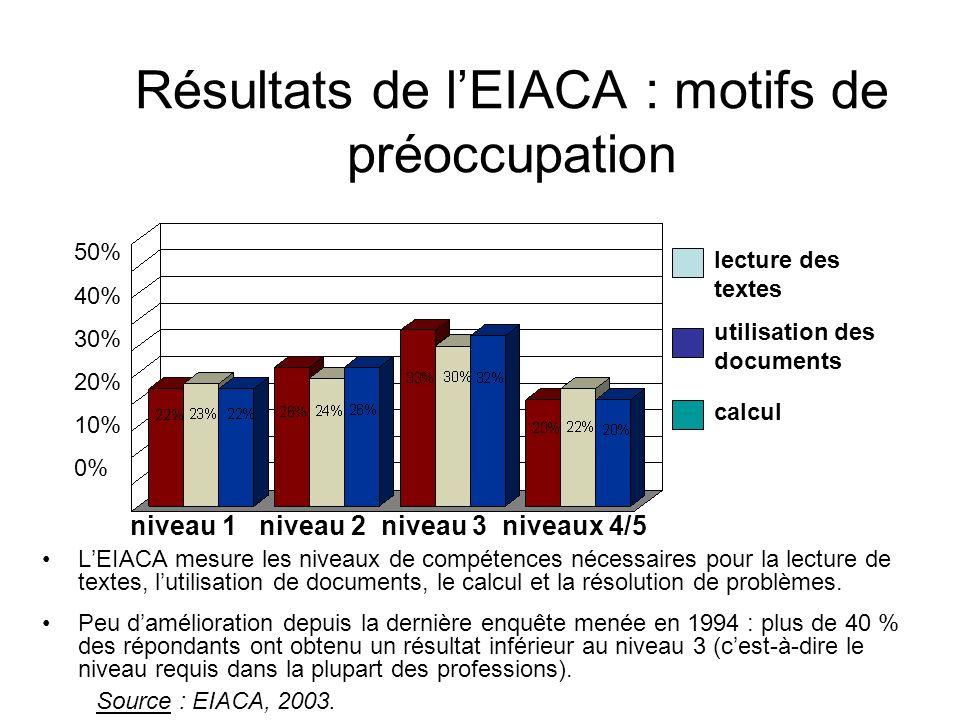 Résultats de lEIACA : motifs de préoccupation LEIACA mesure les niveaux de compétences nécessaires pour la lecture de textes, lutilisation de documents, le calcul et la résolution de problèmes.
