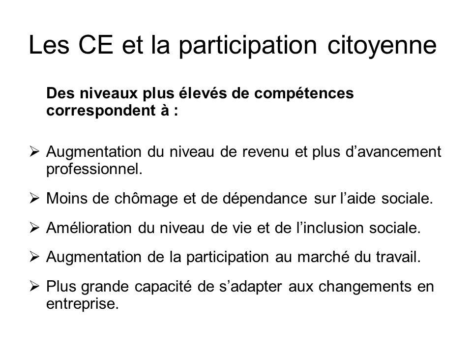 Les CE et la participation citoyenne Des niveaux plus élevés de compétences correspondent à : Augmentation du niveau de revenu et plus davancement professionnel.