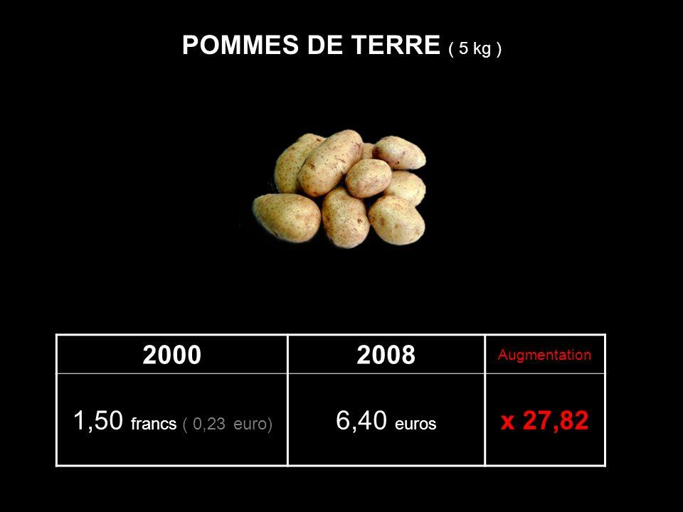 20002008 Augmentation 1,50 francs ( 0,23 euro) 6,40 euros x 27,82 POMMES DE TERRE ( 5 kg )