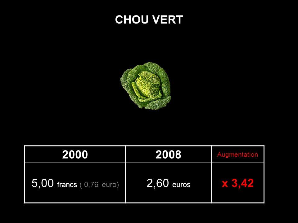 20002008 Augmentation 5,00 francs ( 0,76 euro) 2,60 euros x 3,42 CHOU VERT