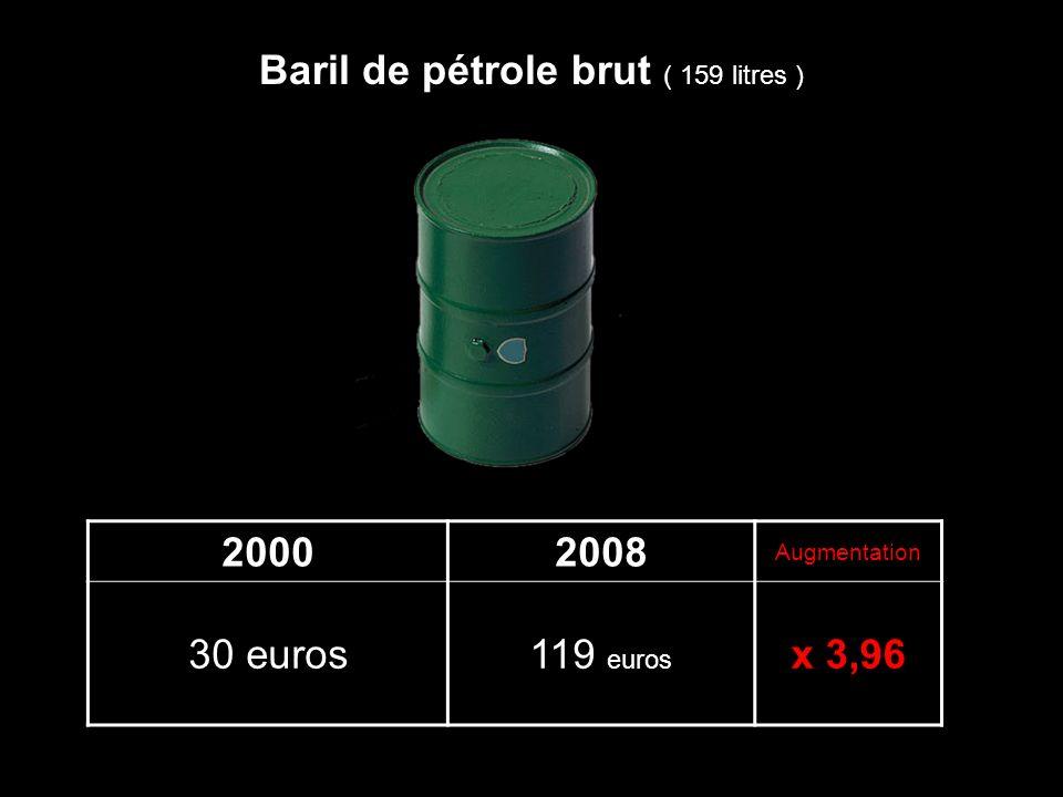 20002008 Augmentation 30 euros119 euros x 3,96 Baril de pétrole brut ( 159 litres )