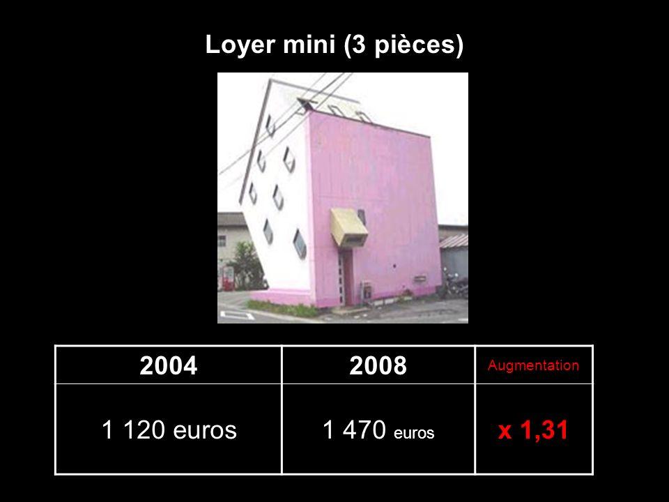 20042008 Augmentation 1 120 euros1 470 euros x 1,31 Loyer mini (3 pièces)