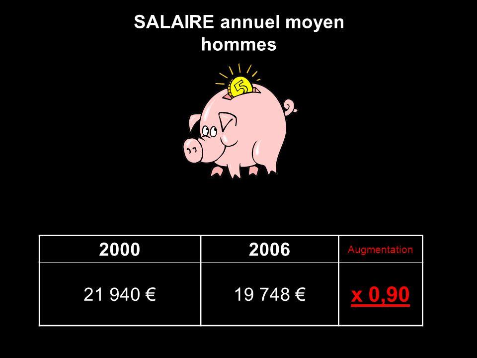 SALAIRE annuel moyen hommes 20002006 Augmentation 21 940 19 748 x 0,90