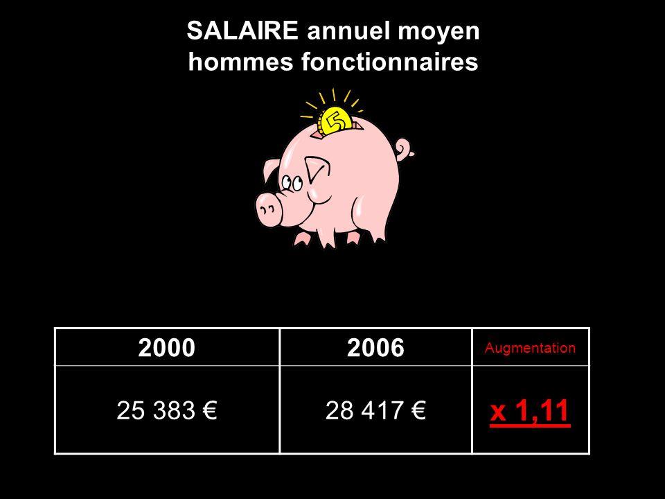 SALAIRE annuel moyen hommes fonctionnaires 20002006 Augmentation 25 383 28 417 x 1,11