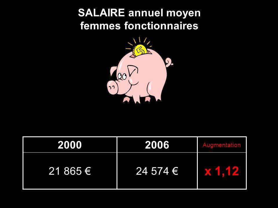 SALAIRE annuel moyen femmes fonctionnaires 20002006 Augmentation 21 865 24 574 x 1,12