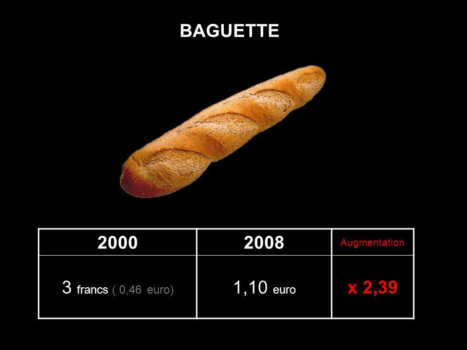 20002008 Augmentation 3 francs ( 0,46 euro) 1,10 euro x 2,39 BAGUETTE