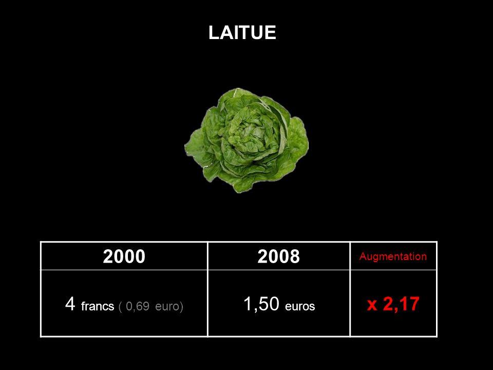 20002008 Augmentation 4 francs ( 0,69 euro) 1,50 euros x 2,17 LAITUE