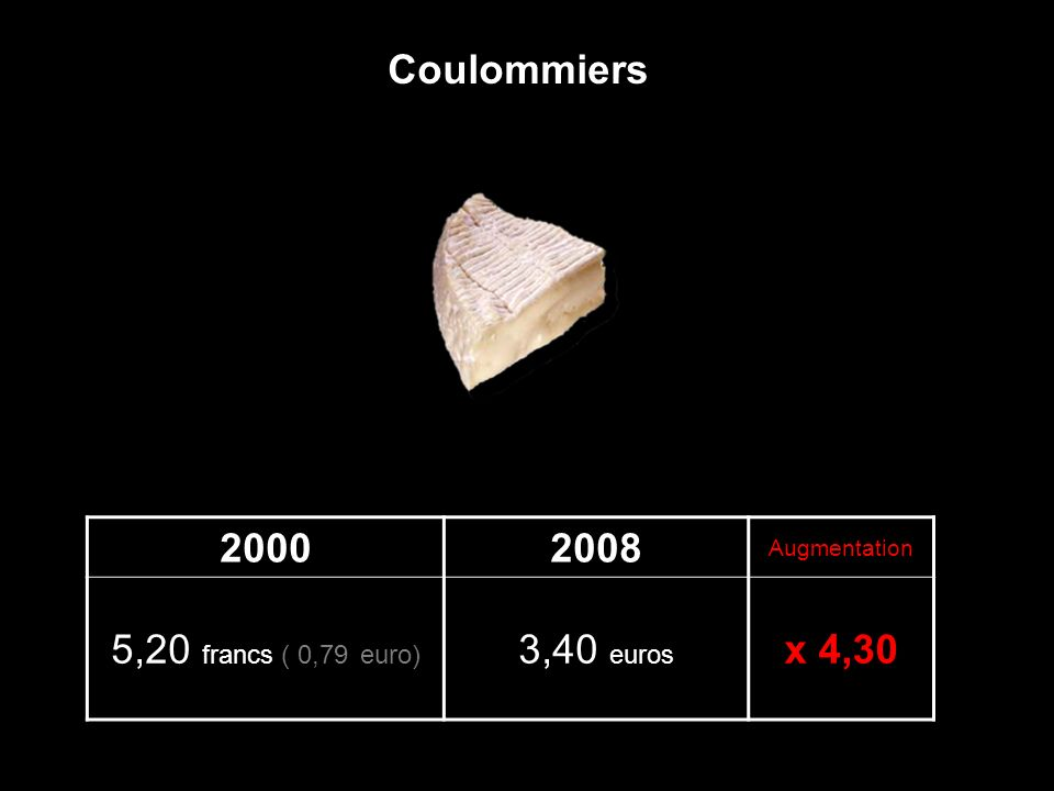 20002008 Augmentation 5,20 francs ( 0,79 euro) 3,40 euros x 4,30 Coulommiers