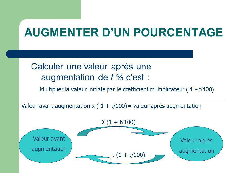 AUGMENTER DUN POURCENTAGE Calculer une valeur après une augmentation de t % cest : Multiplier la valeur initiale par le cœfficient multiplicateur ( 1 + t/100) Valeur avant augmentation x ( 1 + t/100)= valeur après augmentation Valeur avant augmentation Valeur après augmentation X (1 + t/100) : (1 + t/100)