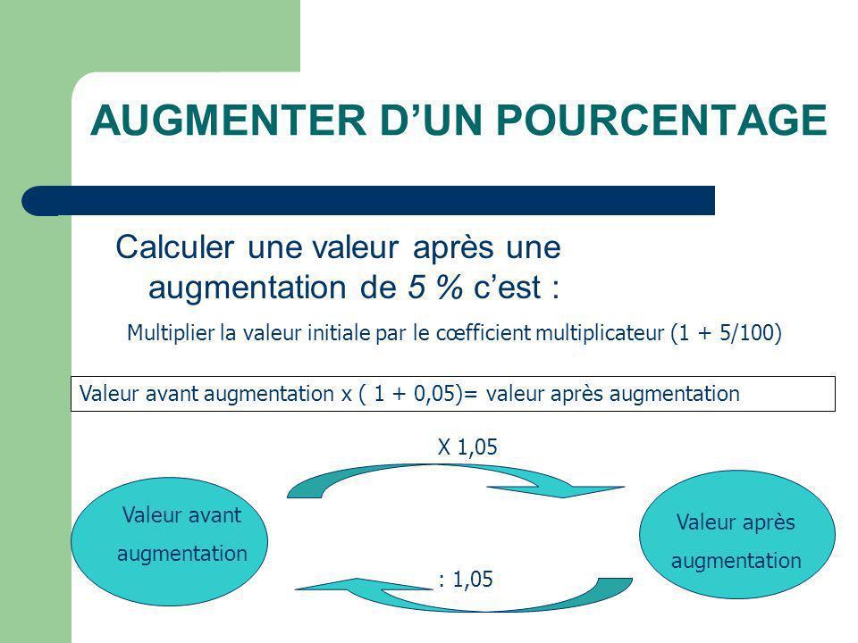 AUGMENTER DUN POURCENTAGE Calculer une valeur après une augmentation de 5 % cest : Multiplier la valeur initiale par le cœfficient multiplicateur (1 + 5/100) Valeur avant augmentation x ( 1 + 0,05)= valeur après augmentation Valeur avant augmentation Valeur après augmentation X 1,05 : 1,05