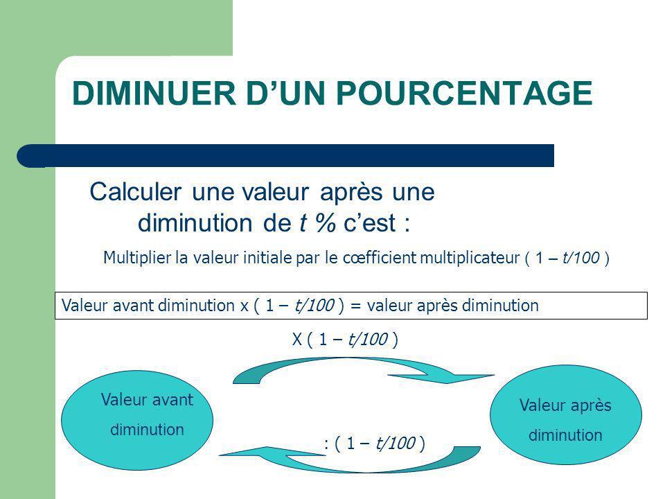 DIMINUER DUN POURCENTAGE Calculer une valeur après une diminution de t % cest : Multiplier la valeur initiale par le cœfficient multiplicateur ( 1 – t/100 ) Valeur avant diminution x ( 1 – t/100 ) = valeur après diminution Valeur avant diminution Valeur après diminution X ( 1 – t/100 ) : ( 1 – t/100 )