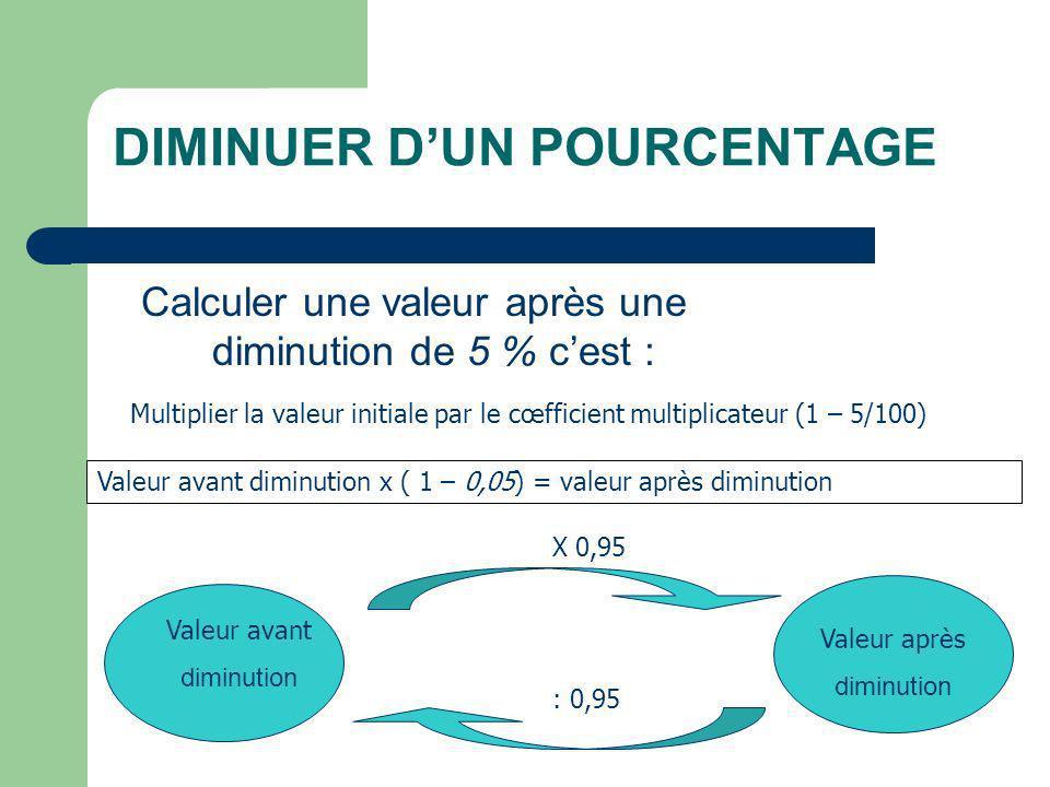 DIMINUER DUN POURCENTAGE Calculer une valeur après une diminution de 5 % cest : Multiplier la valeur initiale par le cœfficient multiplicateur (1 – 5/100) Valeur avant diminution x ( 1 – 0,05) = valeur après diminution Valeur avant diminution Valeur après diminution X 0,95 : 0,95