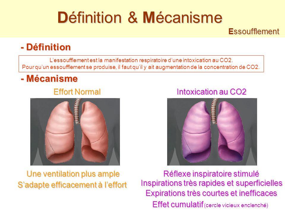 Définition & Mécanisme - Définition Lessoufflement est la manifestation respiratoire dune intoxication au CO2.