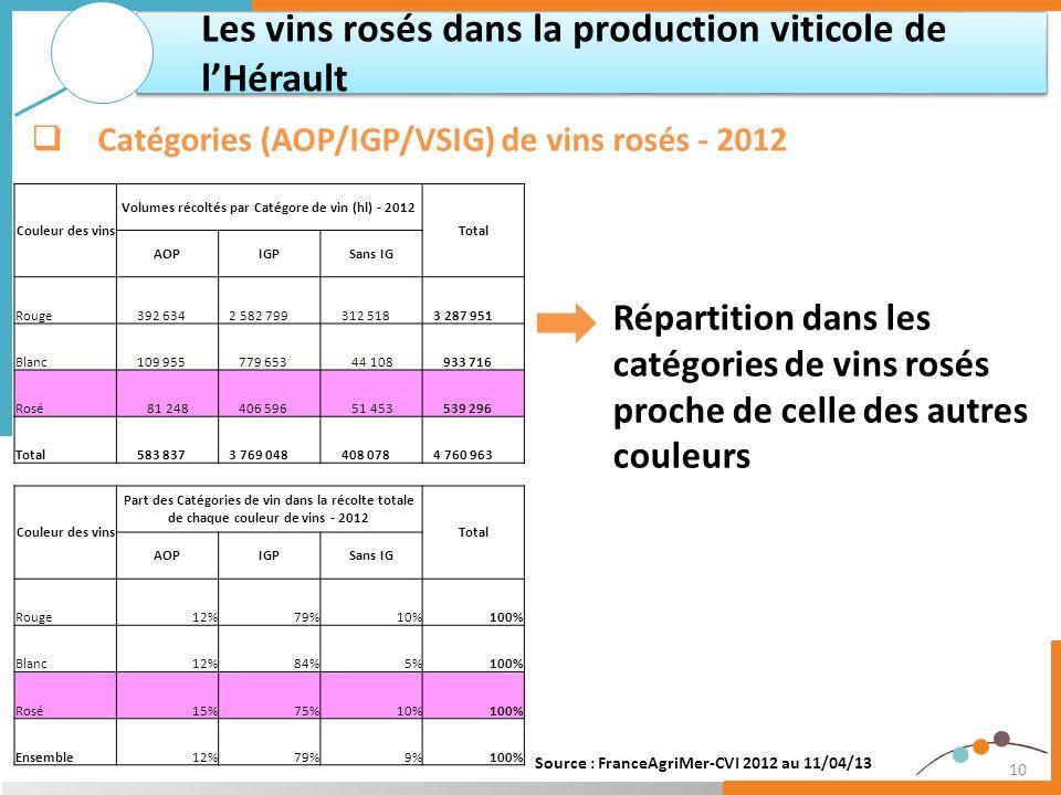 10 Répartition dans les catégories de vins rosés proche de celle des autres couleurs Les vins rosés dans la production viticole de lHérault Catégories