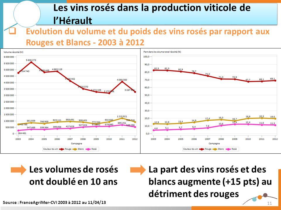 11 Les volumes de rosés ont doublé en 10 ans Les vins rosés dans la production viticole de lHérault Evolution du volume et du poids des vins rosés par
