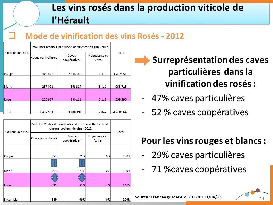 14 Surreprésentation des caves particulières dans la vinification des rosés : Les vins rosés dans la production viticole de lHérault Mode de vinificat