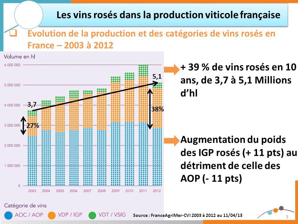 3 + 39 % de vins rosés en 10 ans, de 3,7 à 5,1 Millions dhl Augmentation du poids des IGP rosés (+ 11 pts) au détriment de celle des AOP (- 11 pts) Le