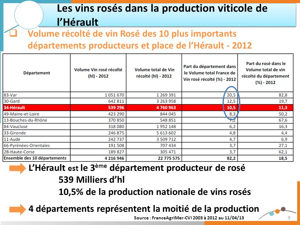 10 Répartition dans les catégories de vins rosés proche de celle des autres couleurs Les vins rosés dans la production viticole de lHérault Catégories (AOP/IGP/VSIG) de vins rosés - 2012 Couleur des vins Volumes récoltés par Catégore de vin (hl) - 2012 Total AOPIGPSans IG Rouge 392 634 2 582 799 312 518 3 287 951 Blanc 109 955 779 653 44 108 933 716 Rosé 81 248 406 596 51 453 539 296 Total 583 837 3 769 048 408 078 4 760 963 Couleur des vins Part des Catégories de vin dans la récolte totale de chaque couleur de vins - 2012 Total AOPIGPSans IG Rouge12%79%10%100% Blanc12%84%5%100% Rosé15%75%10%100% Ensemble12%79%9%100% Source : FranceAgriMer-CVI 2012 au 11/04/13