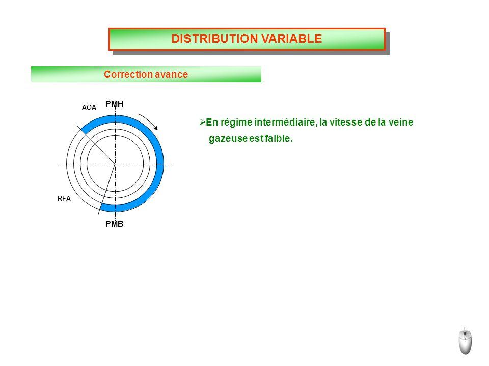 DISTRIBUTION VARIABLE Correction avance En régime intermédiaire, la vitesse de la veine gazeuse est faible.