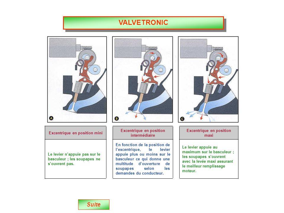 VALVETRONIC Suite Excentrique en position mini Excentrique en position intermédiaire Excentrique en position maxi Le levier nappuie pas sur le basculeur ; les soupapes ne souvrent pas.