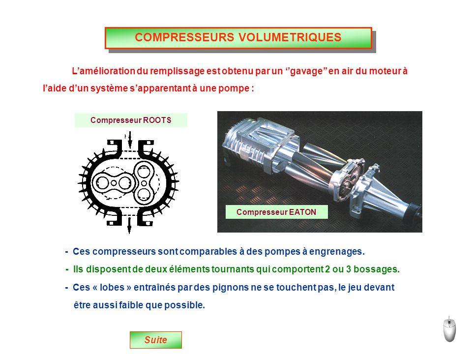 Lamélioration du remplissage est obtenu par un gavage en air du moteur à Suite laide dun système sapparentant à une pompe : Compresseur ROOTS Compresseur EATON - Ces compresseurs sont comparables à des pompes à engrenages.