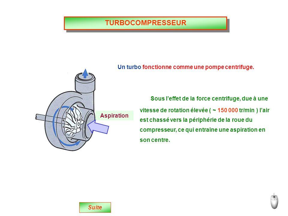 TURBOCOMPRESSEUR Aspiration Un turbo fonctionne comme une pompe centrifuge.