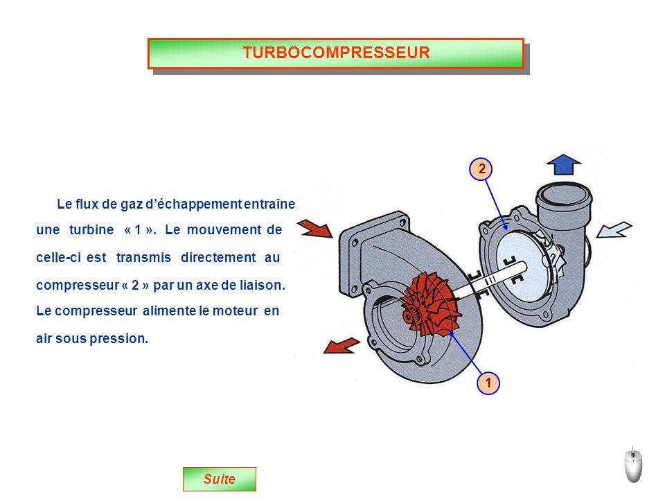 TURBOCOMPRESSEUR Suite Le flux de gaz déchappement entraîne 2 1 une turbine « 1 ».