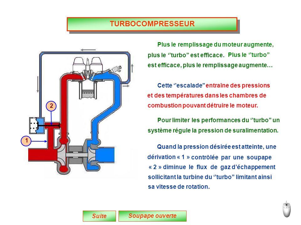 TURBOCOMPRESSEUR Suite Plus le remplissage du moteur augmente, Cette escalade entraîne des pressions Pour limiter les performances du turbo un Quand la pression désirée est atteinte, une « 2 » diminue le flux de gaz déchappement sollicitant la turbine du turbo limitant ainsi contrôlée par une soupape Soupape ouverte plus le turbo est efficace.