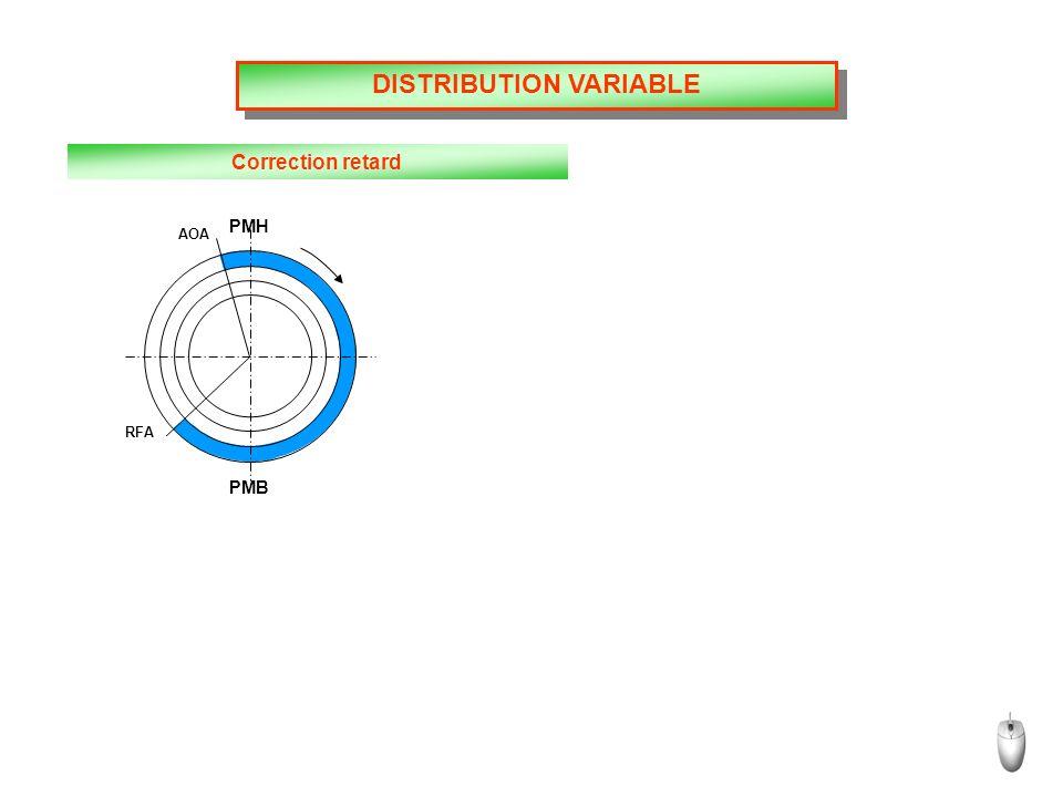 DISTRIBUTION VARIABLE Correction retard PMH PMB AOA RFA