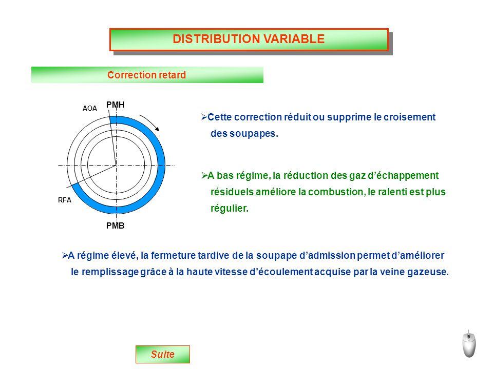 DISTRIBUTION VARIABLE Correction retard Cette correction réduit ou supprime le croisement des soupapes.