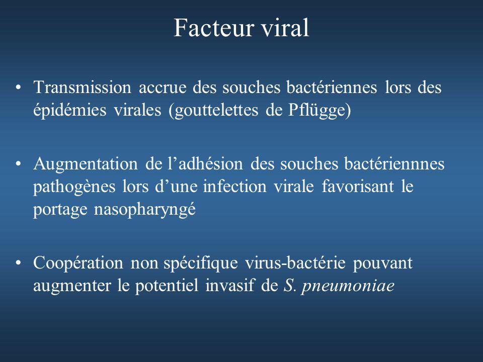 Facteur viral Transmission accrue des souches bactériennes lors des épidémies virales (gouttelettes de Pflügge) Augmentation de ladhésion des souches bactériennnes pathogènes lors dune infection virale favorisant le portage nasopharyngé Coopération non spécifique virus-bactérie pouvant augmenter le potentiel invasif de S.