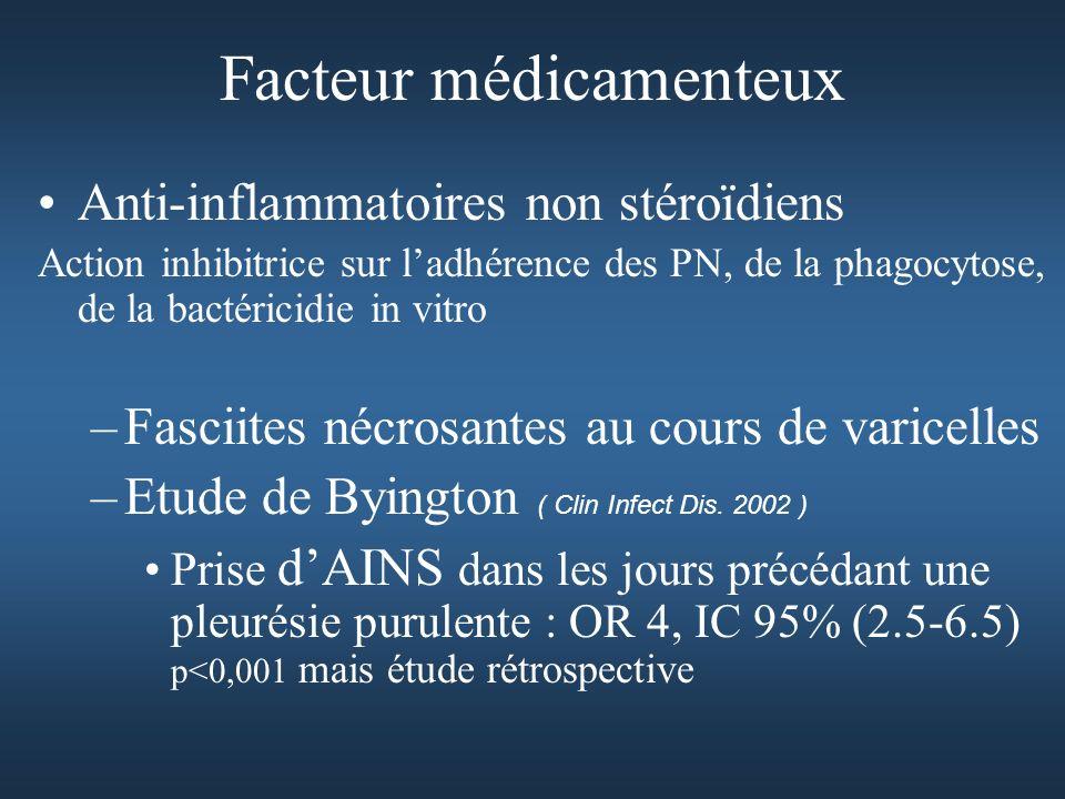 Facteur médicamenteux Anti-inflammatoires non stéroïdiens Action inhibitrice sur ladhérence des PN, de la phagocytose, de la bactéricidie in vitro –Fasciites nécrosantes au cours de varicelles –Etude de Byington ( Clin Infect Dis.